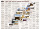 """316 موقعا تراثيا في المملكة دخلت قائمة التراث العالمي بينها """"الأفلاج"""""""
